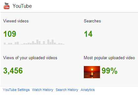 YouTube statistics simplified